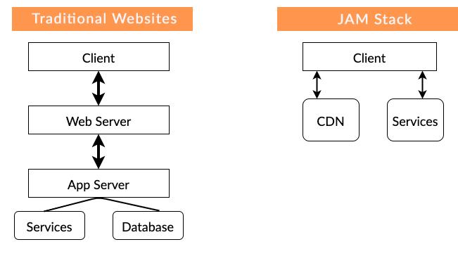 old web vs jam stack